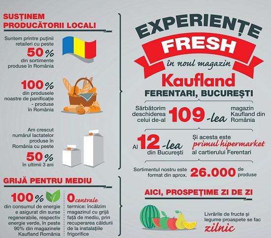 Infografic Kaufland_Ferentari_
