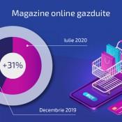 Ascensiune e-commerce: THC.ro găzduiește cu 31% mai multe magazine online. Ce domenii au crescut cel mai mult